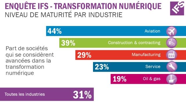 Digital Transformation FR