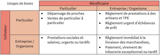 usages-de-base-initiateur-beneficiaires-instant-payments